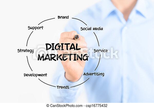 Digitale Marketing-Diagrammstruktur - csp16775432