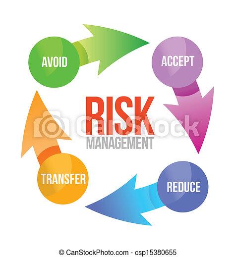 Illustration des Risikomanagementzyklus - csp15380655