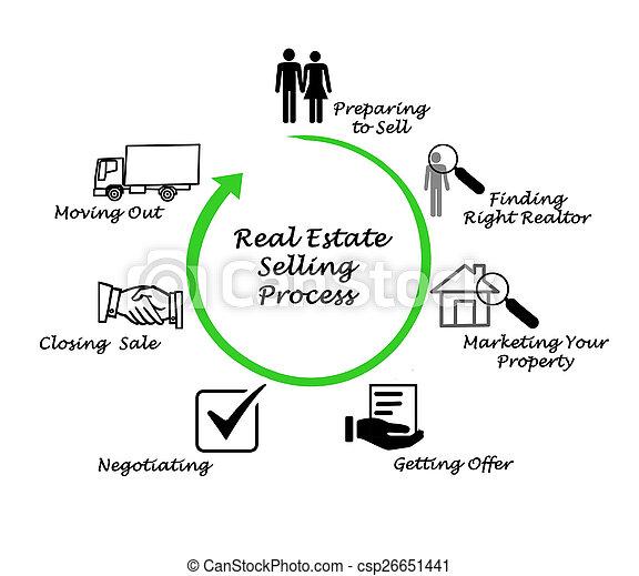 Immobilienverkauf. - csp26651441