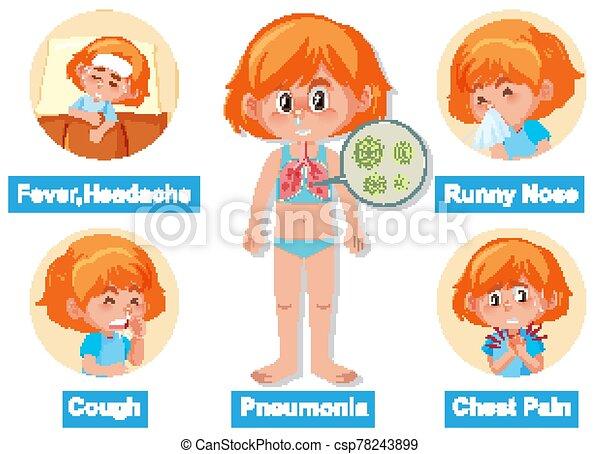 menschliche , ausstellung, coronavirus, diagramm, verschieden, symptome - csp78243899