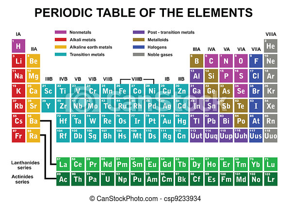 Periodische Tabelle der Elemente. - csp9233934