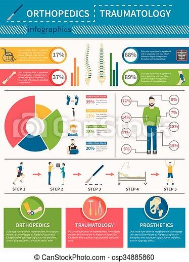 plakat, orthopädie, traumatology, infographics - csp34885860